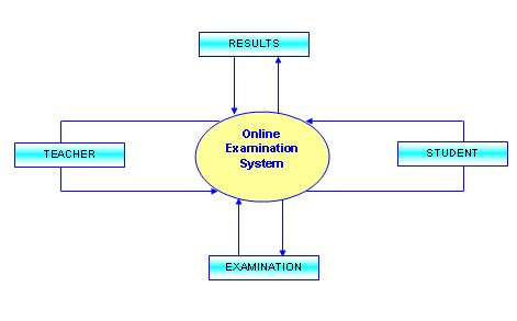 free final year project synopsis on online examination system  php    dfd   data flow diagram for online examination system  future improvements